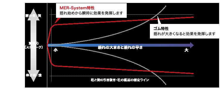 MER-System特性